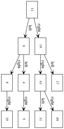The original binary tree.
