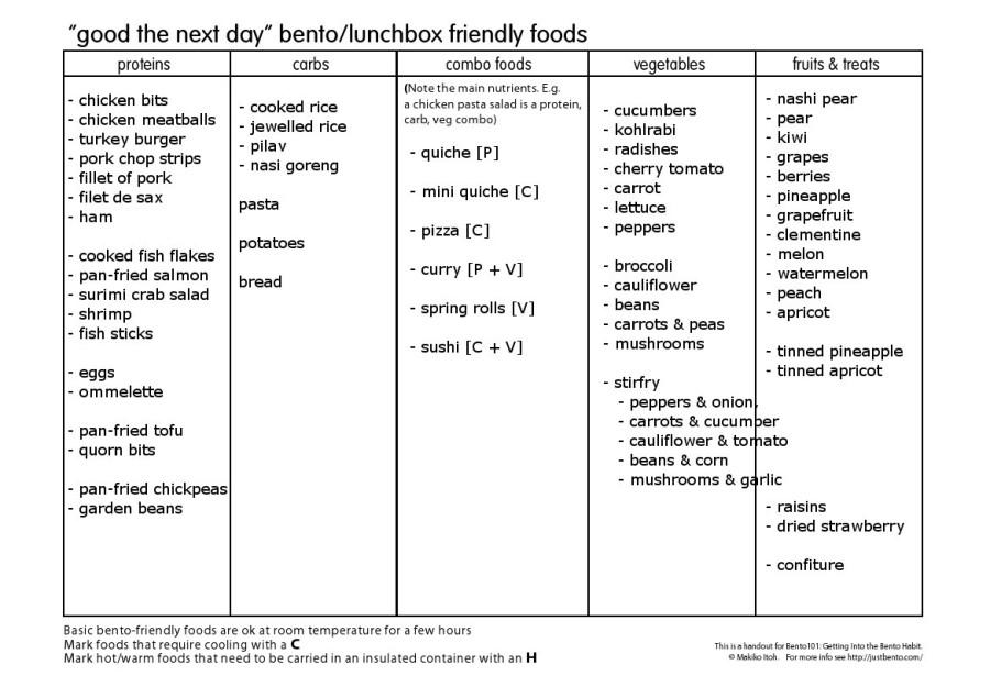 bento101_favfoods_A4[1]