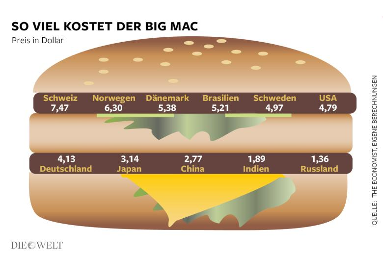 DWO-FI-Big-Mac-Index-2015-db-Aufm