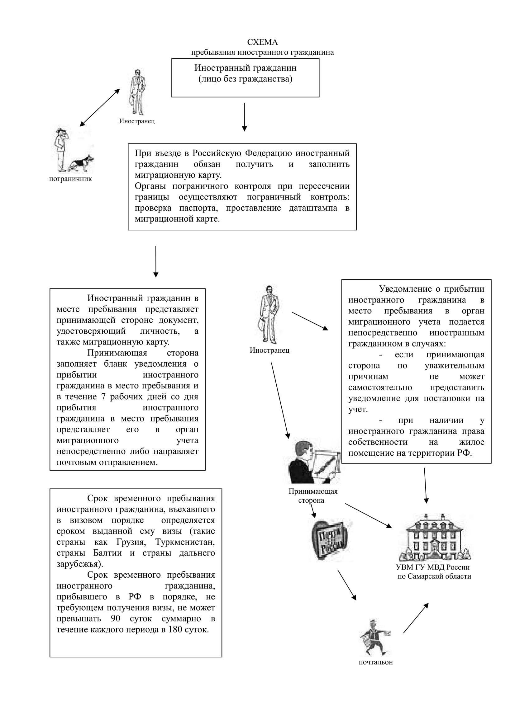 Правила осуществления миграционного учета иностранных граждан рф сделать медицинскую книжку в марьино