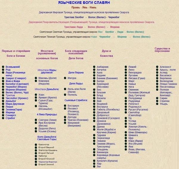 Иерархия языческих богов славян схема