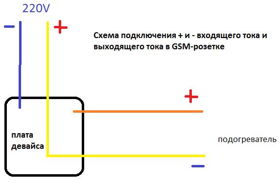 Схема GSM-розетки