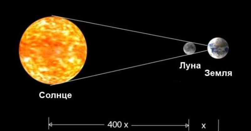 Геометрия перспективы в солнечной системе