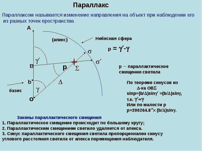 Перемещение астронома по орбите земли должно изменять угловое положение наблюдаемой звезды