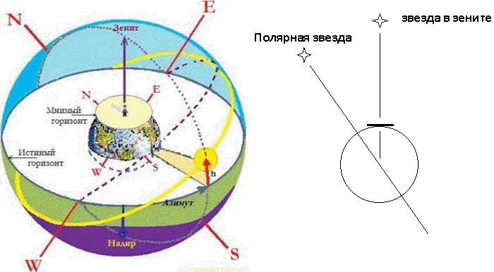 Наблюдатель неподвижен на поверхности Земли, угол между отвесом и Полярной звездой постоянен