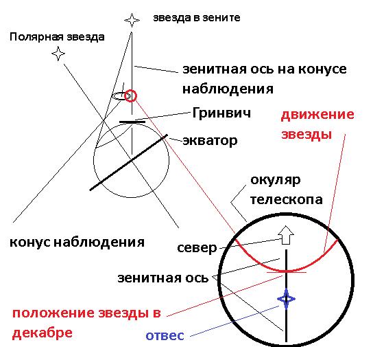 Схема наблюдений Бредли. Декабрь 1727