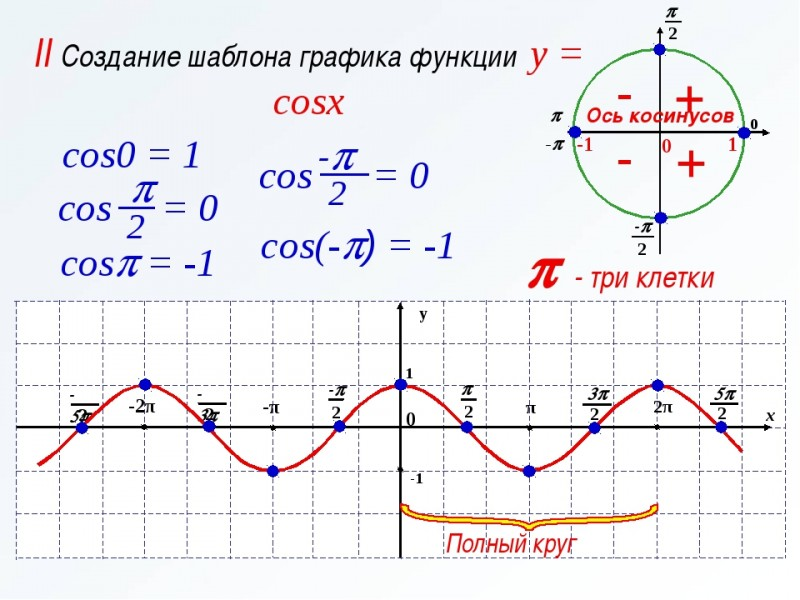 По оси Х здесь откладывается произведение времени на частоту