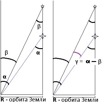Дифференциальный параллакс - наблюдаемая (измеряемая) разность между видимыми направлениями на звезды в течение года
