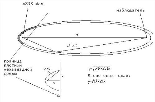 https://www.sao.ru/hq/bars/rednovae.htm