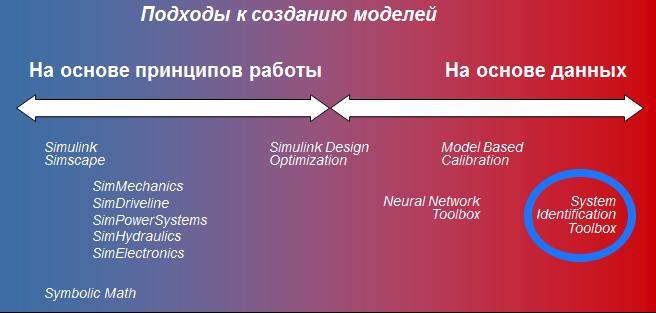Подходы к построению моделей