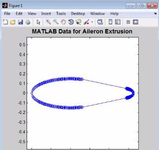 Рис. 12. Визуализация данных, используемых для описания формы элерона.