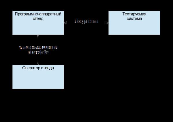 Рис. 2. Функциональная схема системы.