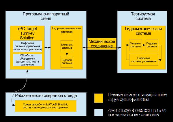 Рис. 3. Рекомендуемая структура системы.