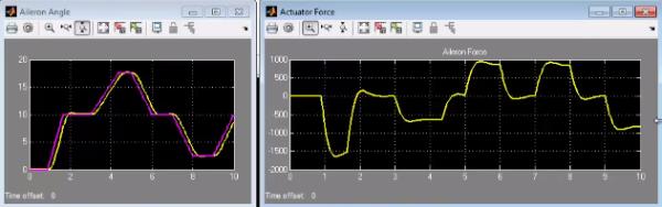 Рис. 3. Результаты моделирования системы с идеальным исполнительным устройством.