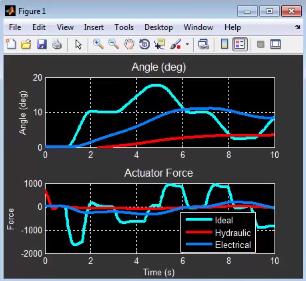 Рис. 6. Результаты моделирования с тремя вариантами исполнительного устройства.
