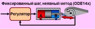 Рис. 2. Возможный вариант выбора численных методов, неприемлемый из-за нагрузки на вычислитель.