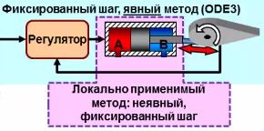 Рис. 3. Правильный выбор методов решения для симуляции в реальном времени.