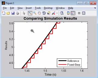 Рис. 6. Сравнение результатов симуляции с применением разных методов интегрирования.