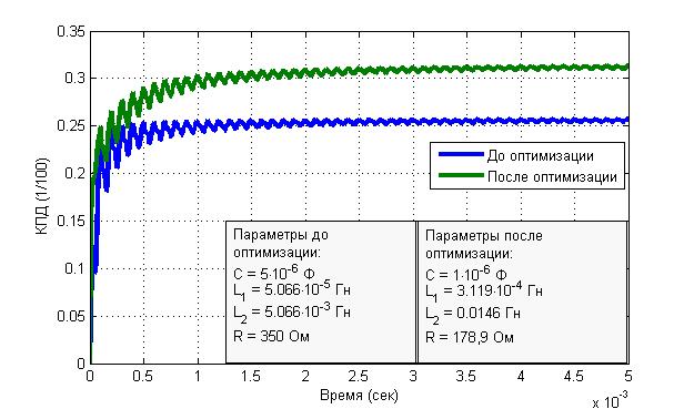 Рис. 3. КПД до и после настройки параметров.