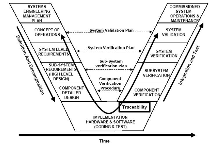 Рис. 1. V-диаграмма.