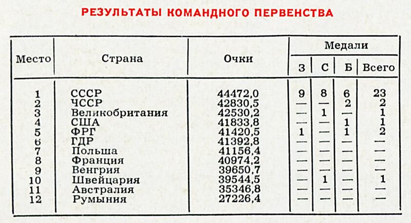 1976 год. Киев. Очередь за колбасой ChW5