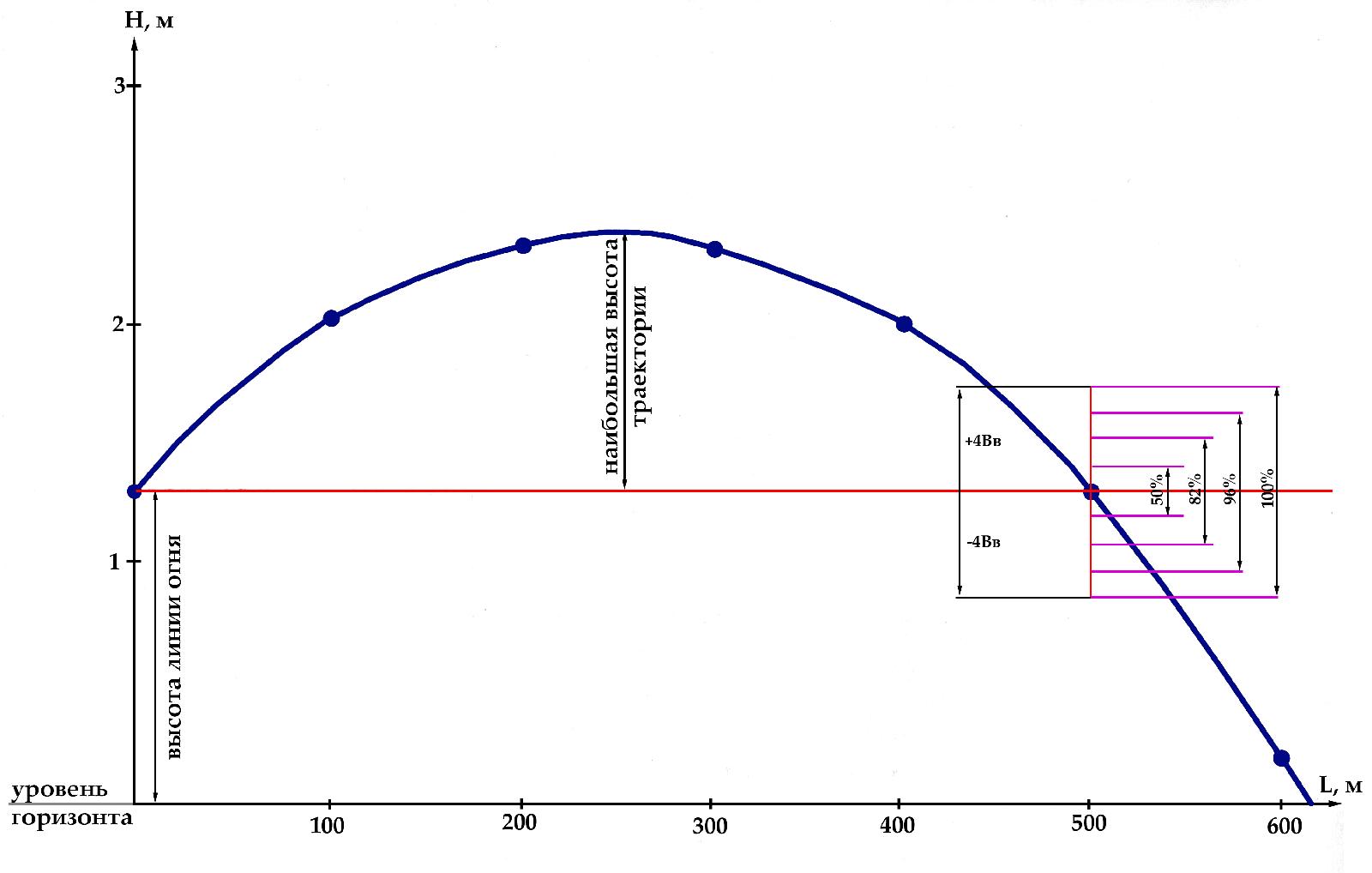 M-10_scheme