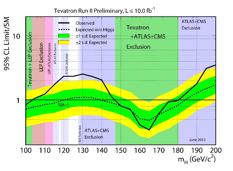 Tevatron-Higgs-results-20120702-hr