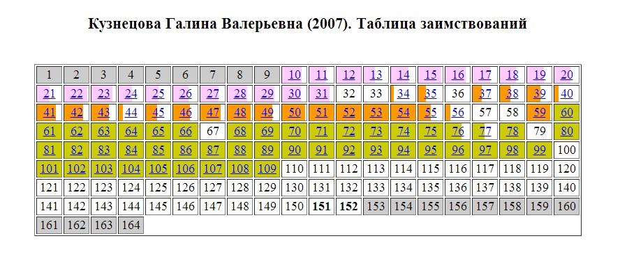 Kuznetsova2007