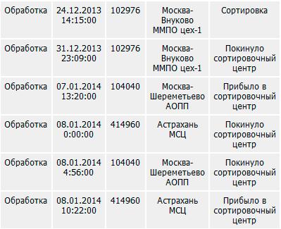 Почта России в новогодние праздники