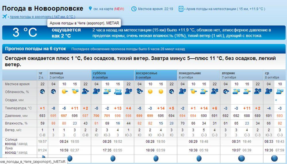 Погода в бирске на август 2018 самый точный прогноз