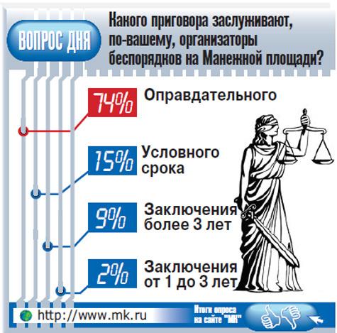 Maneznaya MK opros