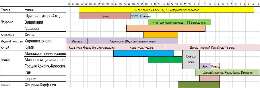 Хронология2