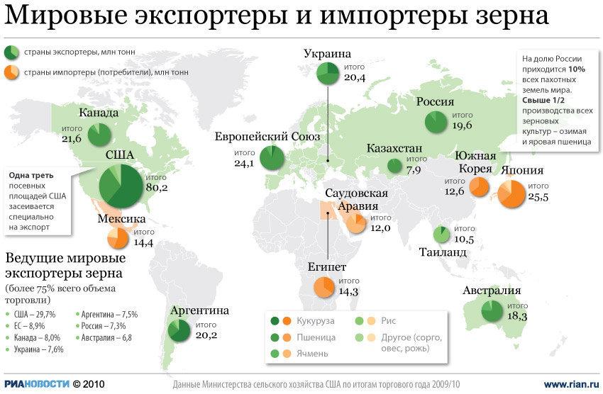 Мировые импортеры и экспортеры