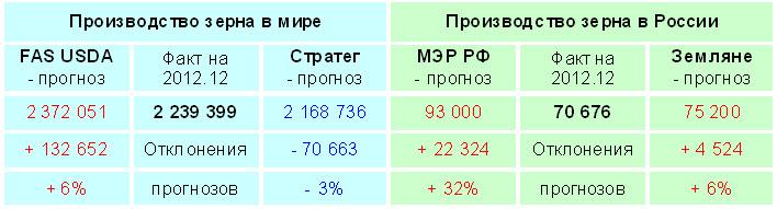 Оценка прогнозов производства зерна 2012