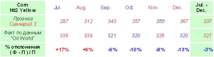 Кукуруза мировое производство среднесрочные прогнозы 2012
