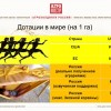 Дотации сельского хозяйства России и мира