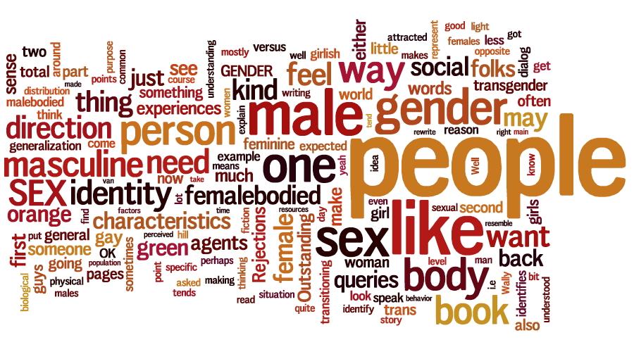 Wordle of Blog