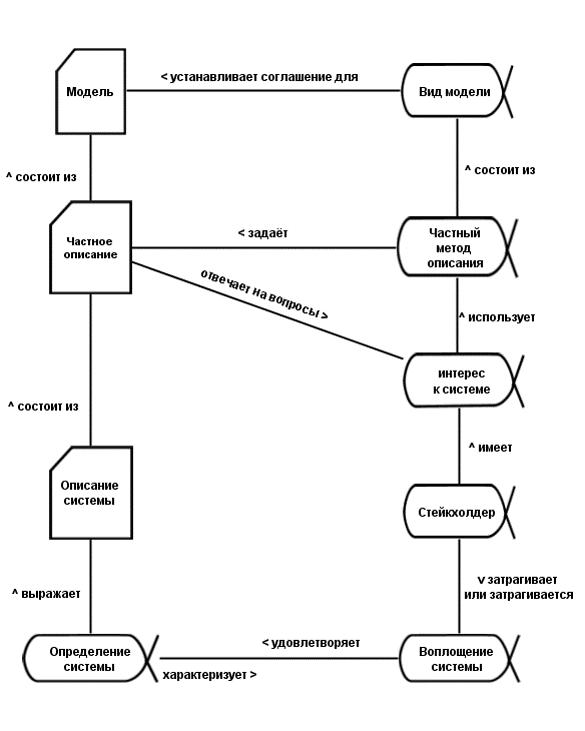 systemdescription-rus