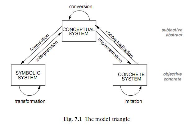 треугольник моделирования -- Dietz
