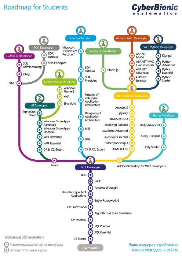 metrocourses
