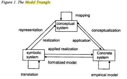 Треугольник моделирования