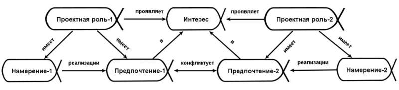 roles_concerns