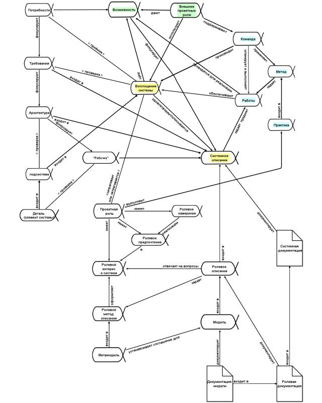 большая диаграмма понятий системного мышления