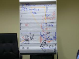 Третье заседание семинара
