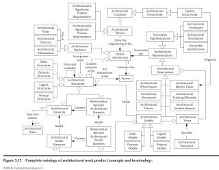 MFESA, онтология -- страница 136 из книжки