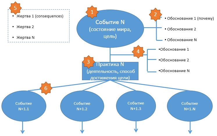 strategy_node