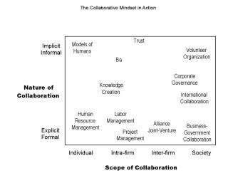 Collaborative mindset из http://www.impm.org/pdf/mishinaitami.pdf
