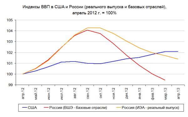 US_Rus_GDP