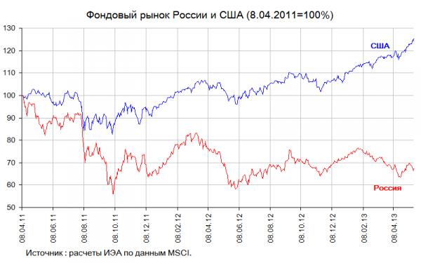 fund market R_US 08.04.11