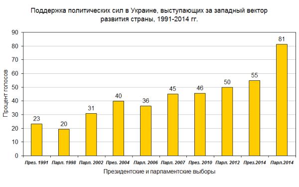 Запад 1991-2014